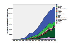 Atlantic Salmon Production Farmed Escapees