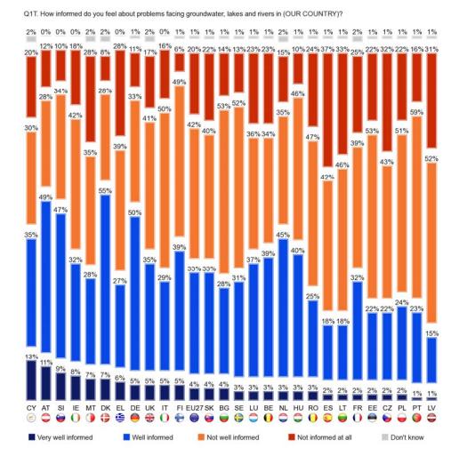 Flash Eurobarometer Results